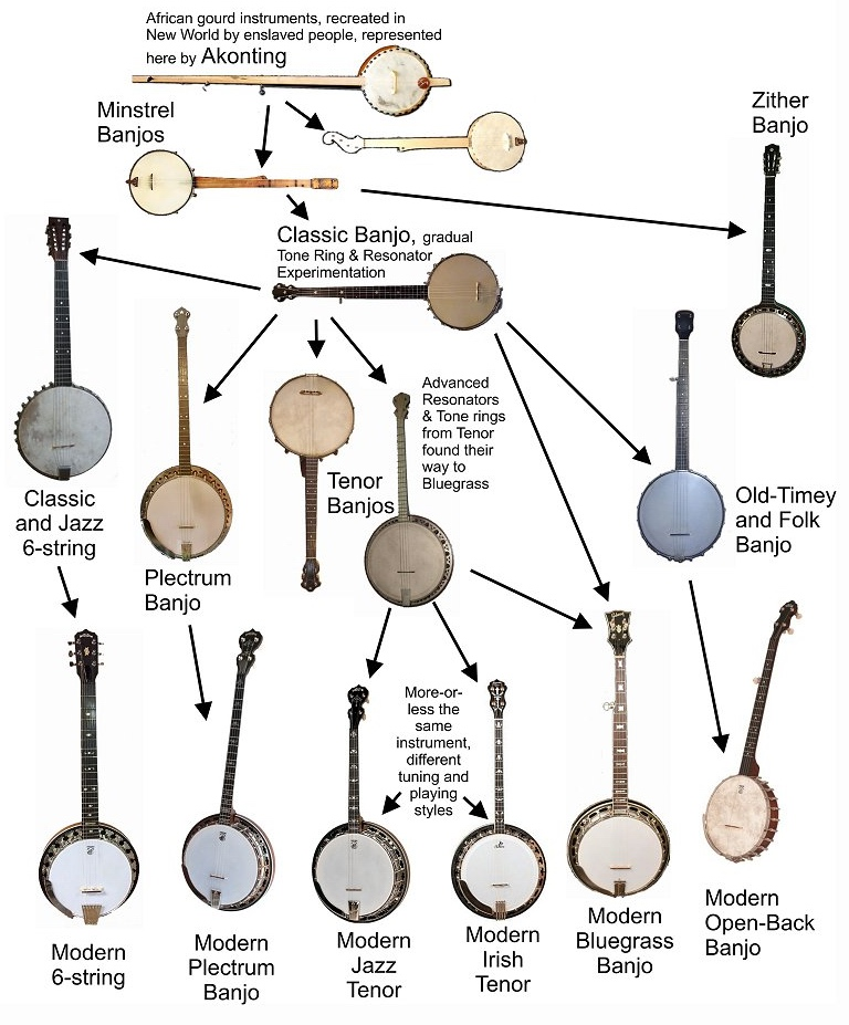 banjo_evolution